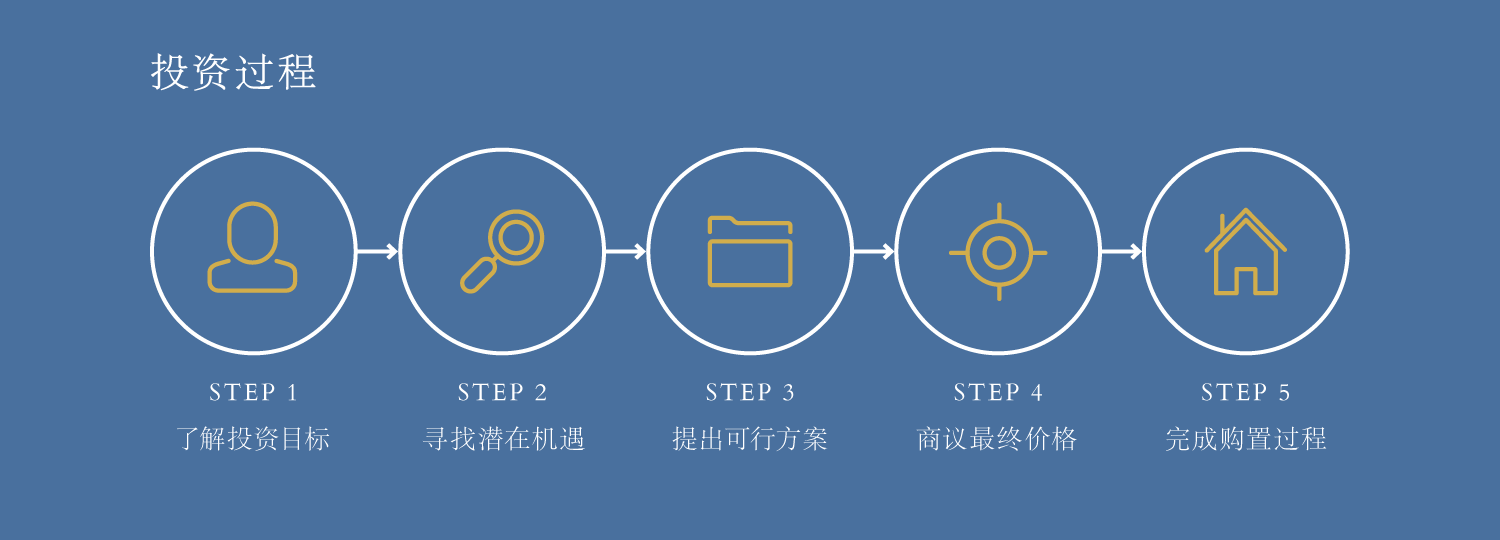 process-of-investment-cn